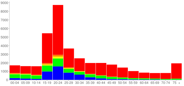 Graph: Population by Age and Race, 2000 Census - Urbana, Illinois - Census Viewer