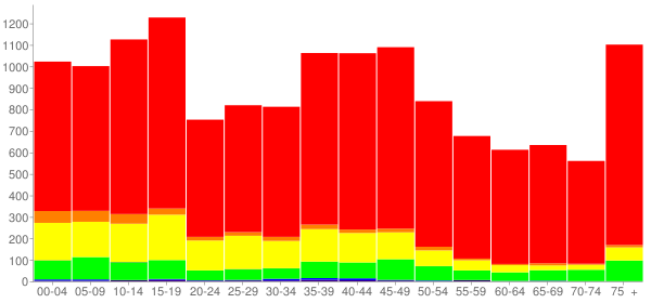 Graph: Population by Age and Race, 2000 Census - Jackson County, Texas - Census Viewer