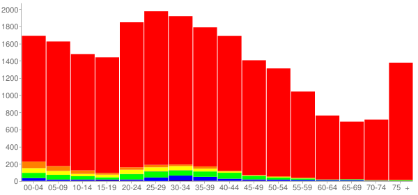 Graph: Population by Age and Race, 2000 Census - Florence, Kentucky - Census Viewer