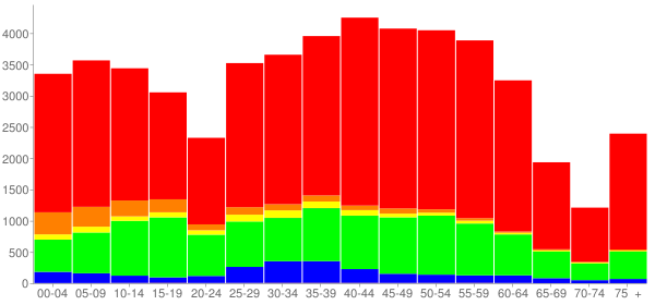 Graph: Population by Age and Race, 2010 Census - Oak Park, Illinois - Census Viewer