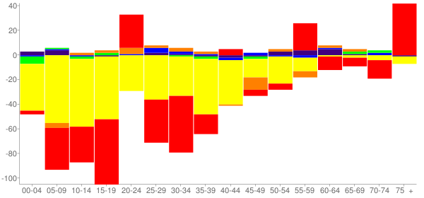 Graph: Change in Population between 2000 and 2010, by Age and Race - Culberson County, Texas - Census Viewer