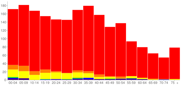 Graph: Population by Age and Race, 2000 Census - Grand Mound, Washington - Census Viewer