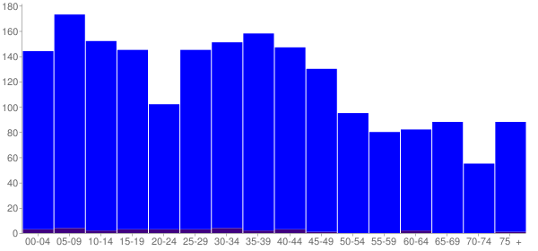 Graph: Population by Age and Hispanic or Latino Origin, 2000 Census - Bellevue, Illinois - Census Viewer
