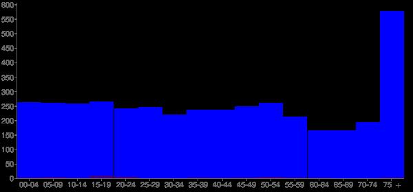 Graph: Population by Age and Hispanic or Latino Origin, 2000 Census - Mount Vernon, Missouri - Census Viewer