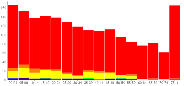 Graph: Population by Age and Race, 2010 Census - Vale, Oregon - Census Viewer
