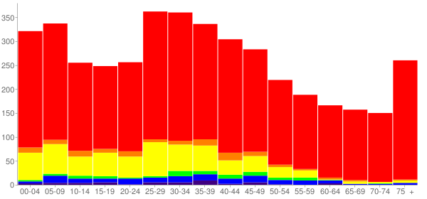 Graph: Population by Age and Race, 2010 Census - Rosemont, Illinois - Census Viewer
