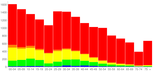 Graph: Population by Age and Race, 2010 Census - Ruskin, Florida - Census Viewer