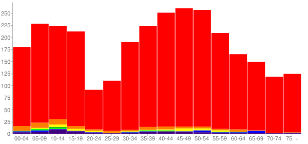 Graph: Population by Age and Race, 2000 Census - Longbranch, Washington - Census Viewer