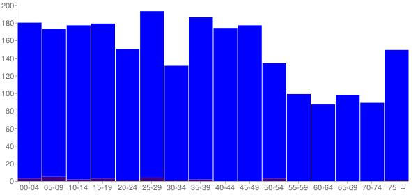 Graph: Population by Age and Hispanic or Latino Origin, 2000 Census - Perkins, Oklahoma - Census Viewer