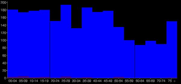 Graph: Population by Age and Hispanic or Latino Origin, 2000 Census - Perkins, Oklahoma - Census Viewer