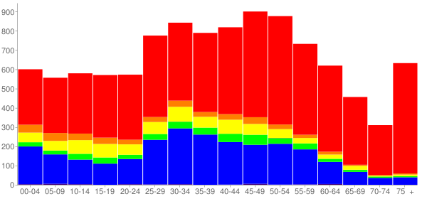 Graph: Population by Age and Race, 2010 Census - Little Ferry, New Jersey - Census Viewer