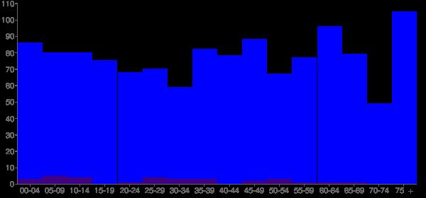 Graph: Population by Age and Hispanic or Latino Origin, 2010 Census - Shawneetown (New Shawneetown), Illinois - Census Viewer