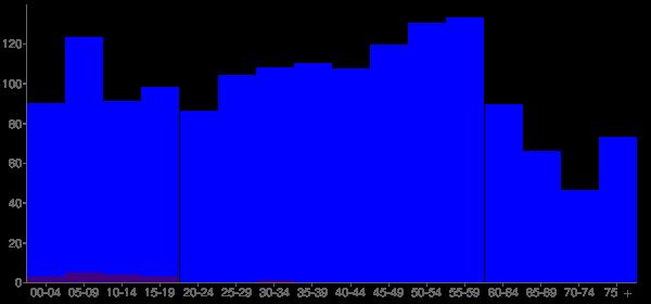 Graph: Population by Age and Hispanic or Latino Origin, 2010 Census - North Pekin, Illinois - Census Viewer