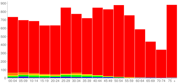Graph: Population by Age and Race, 2010 Census - Port Washington, Wisconsin - Census Viewer