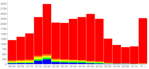 Graph: Population by Age and Race, 2000 Census - Northampton, Massachusetts - Census Viewer
