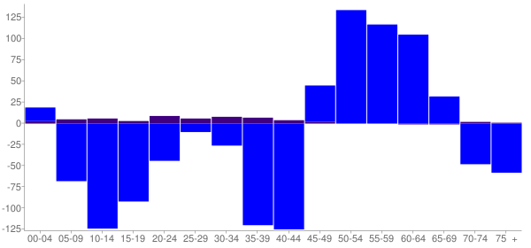 Graph: Change in Population between 2000 and 2010, by Age and Hispanic or Latino Origin - Mccook County, South Dakota - Census Viewer