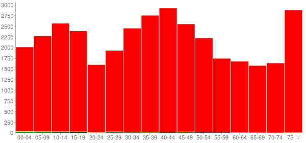 Graph: Population by Age and Race, 2000 Census - Elk County, Pennsylvania - Census Viewer