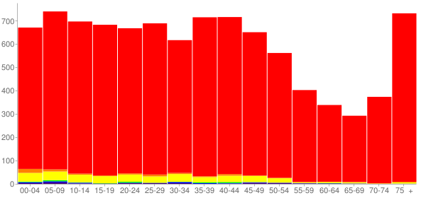 Graph: Population by Age and Race, 2000 Census - Decatur, Indiana - Census Viewer