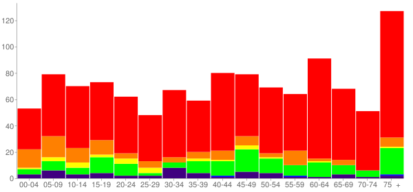 Graph: Population by Age and Race, 2010 Census - Colbert, Oklahoma - Census Viewer