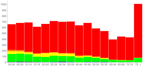 Graph: Population by Age and Race, 2000 Census - Lincolnton, North Carolina - Census Viewer