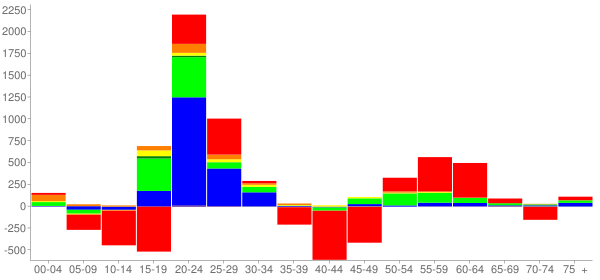 Graph: Change in Population between 2000 and 2010, by Age and Race - Urbana, Illinois - Census Viewer