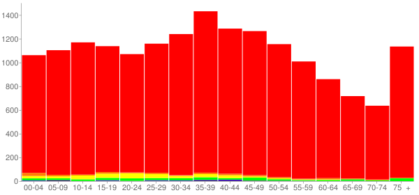 Graph: Population by Age and Race, 2000 Census - Dekalb County, Tennessee - Census Viewer