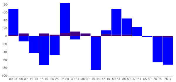 Graph: Change in Population between 2000 and 2010, by Age and Hispanic or Latino Origin - Carmi, Illinois - Census Viewer