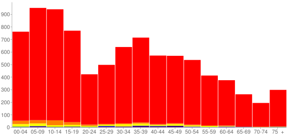 Graph: Population by Age and Race, 2010 Census - Grantsville, Utah - Census Viewer