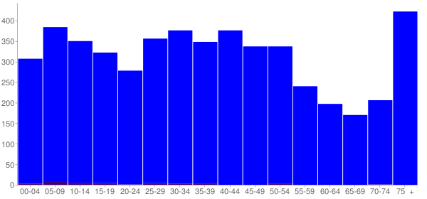 Graph: Population by Age and Hispanic or Latino Origin, 2000 Census - Newton Falls, Ohio - Census Viewer