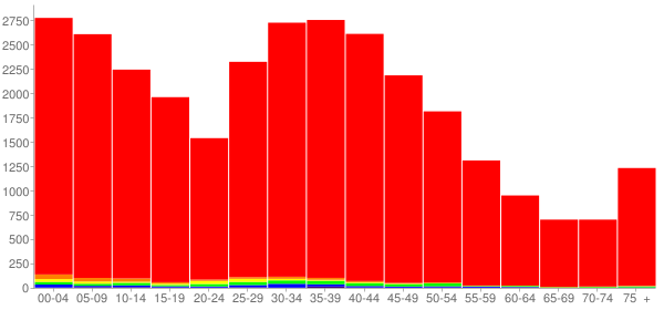 Graph: Population by Age and Race, 2000 Census - Noblesville, Indiana - Census Viewer