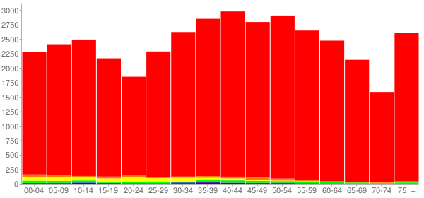Graph: Population by Age and Race, 2000 Census - Loudon County, Tennessee - Census Viewer