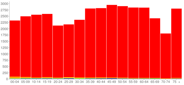 Graph: Population by Age and Race, 2010 Census - Campbell County, Tennessee - Census Viewer