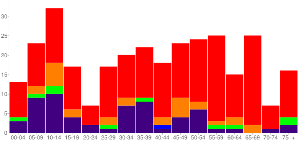 Graph: Population by Age and Race, 2010 Census - Alderson, Oklahoma - Census Viewer