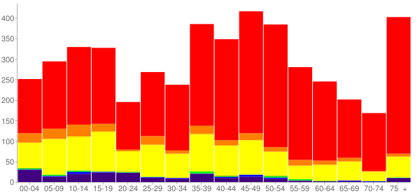 Graph: Population by Age and Race, 2000 Census - Taos, New Mexico - Census Viewer
