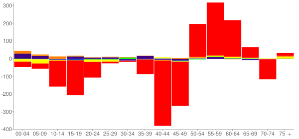 Graph: Change in Population between 2000 and 2010, by Age and Race - Alliance, Nebraska - Census Viewer