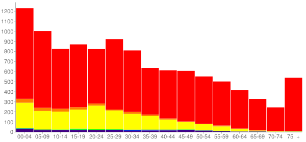 Graph: Population by Age and Race, 2010 Census - Jerome, Idaho - Census Viewer