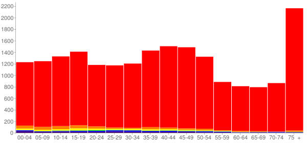 Graph: Population by Age and Race, 2000 Census - Roseburg, Oregon - Census Viewer