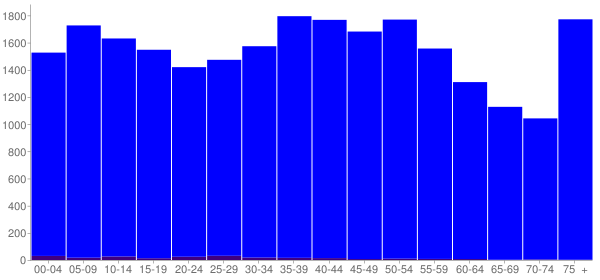 Graph: Population by Age and Hispanic or Latino Origin, 2000 Census - Mcnairy County, Tennessee - Census Viewer
