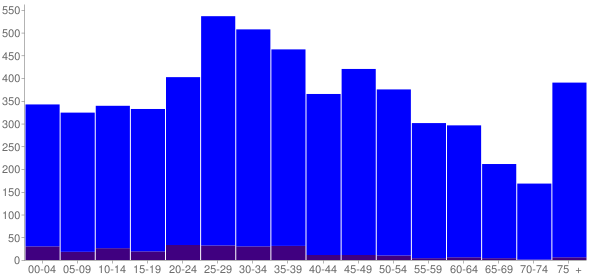 Graph: Population by Age and Hispanic or Latino Origin, 2010 Census - Holdenville, Oklahoma - Census Viewer