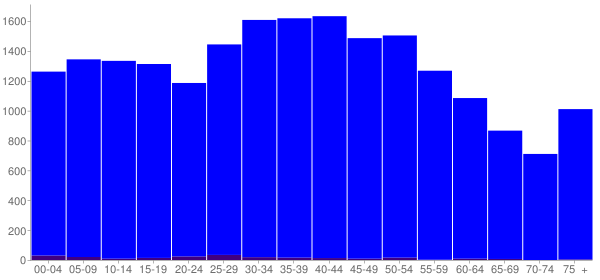 Graph: Population by Age and Hispanic or Latino Origin, 2000 Census - Grainger County, Tennessee - Census Viewer