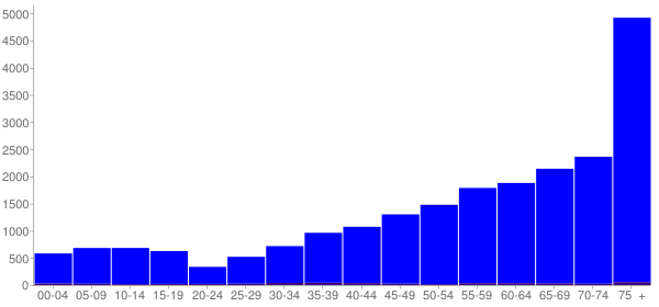 Graph: Population by Age and Hispanic or Latino Origin, 2000 Census - Naples, Florida - Census Viewer