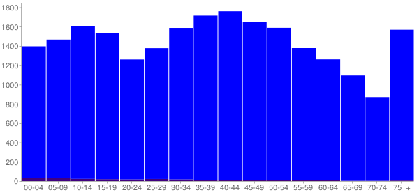 Graph: Population by Age and Hispanic or Latino Origin, 2000 Census - White County, Tennessee - Census Viewer