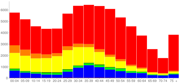 Graph: Population by Age and Race, 2010 Census - Redwood City, California - Census Viewer