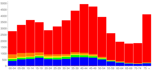 Graph: Population by Age and Race, 2000 Census - Shoreline, Washington - Census Viewer