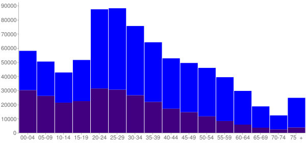 Graph: Population by Age and Hispanic or Latino Origin, 2010 Census - Austin, Texas - Census Viewer