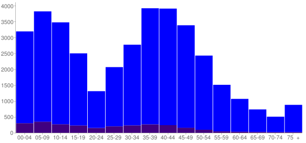 Graph: Population by Age and Hispanic or Latino Origin, 2010 Census - Apex, North Carolina - Census Viewer
