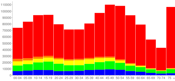 Graph: Population by Age and Race, 2010 Census - Nassau County, New York - Census Viewer