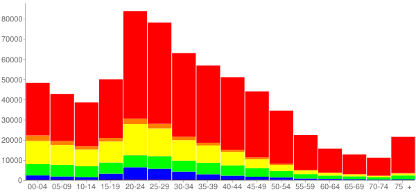 Graph: Population by Age and Race, 2000 Census - Austin, Texas - Census Viewer