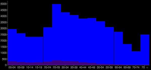 Graph: Population by Age and Hispanic or Latino Origin, 2010 Census - Kirkland, Washington - Census Viewer