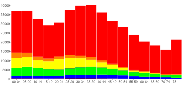 Graph: Population by Age and Race, 2000 Census - Las Vegas, Nevada - Census Viewer